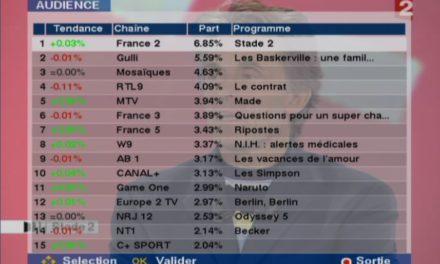 Médiamat'Thématik : Médiamétrie publie l'audience des chaînes sur le câble, le satellite et la TV par ADSL du 3 janvier au 19 juin 2011. Quid des chaînes Jeunesse et des chaînes Disney ?