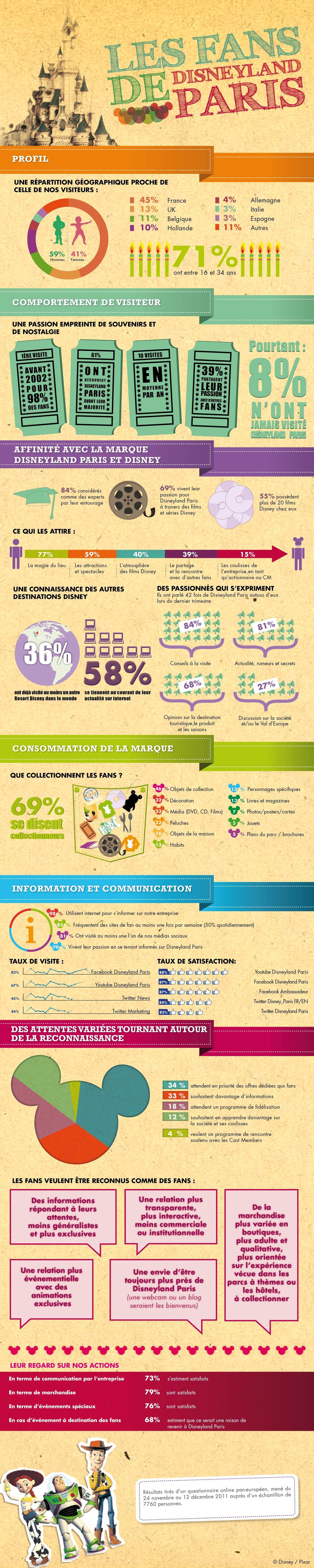 Infographie Enquete fans Disneyland Paris