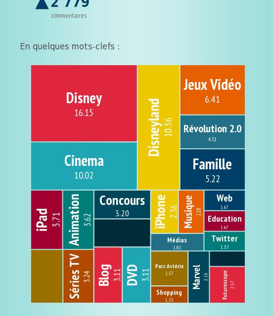 4 ans déjà pour Rêves Connectés / Papa Citoyen … en une infographie.