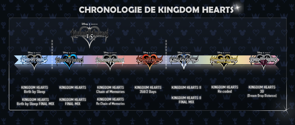 Chronologie Kingdom Hearts