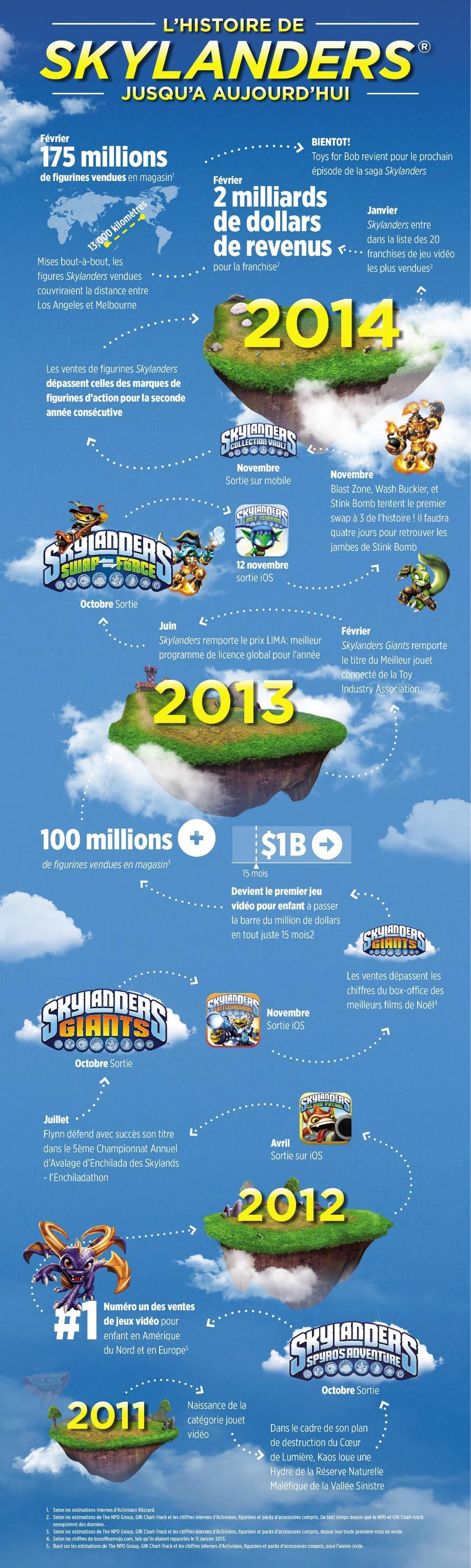 Infographie Skylanders