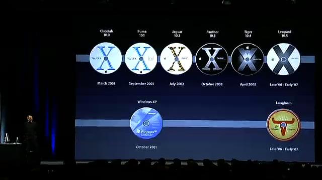 Les évolutions d'OS X