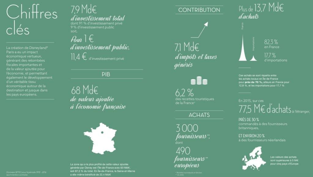chiffres-cles-impact-economie-disneyland-paris