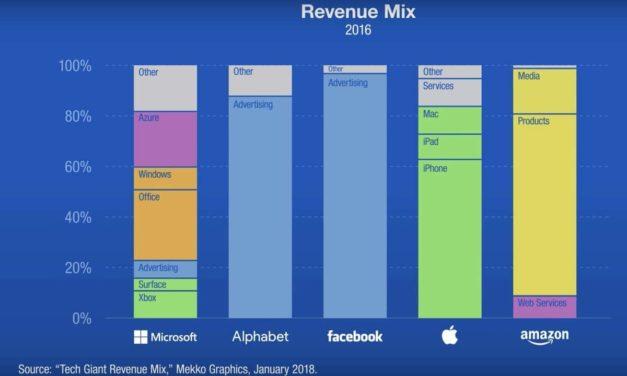 «Si c'est gratuit, c'est que c'est toi le produit». Digital Labor, taxe GAFA, Gilets Jaunes et Revenu Universel.